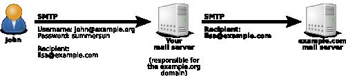 Relayage avec identification SMTP
