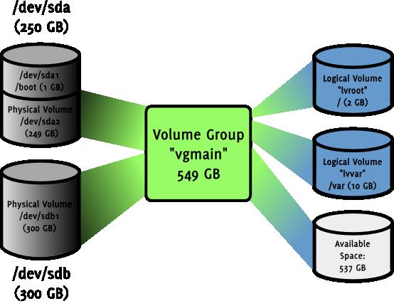 schéma de partitionne/dement d'un sreveur de courrier utilisant LVM