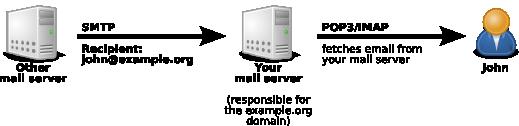 Trajet des mails entrants