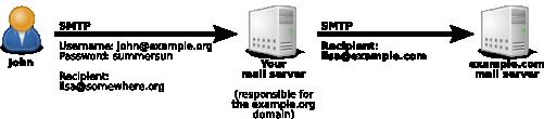 Trajet des mails avec authentification